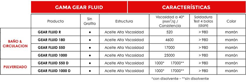 grasa aceite lubricante pdf:
